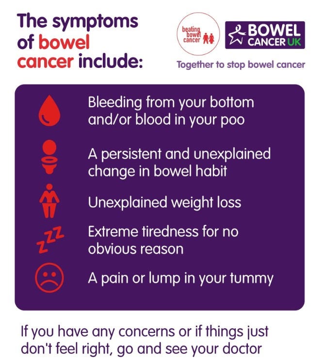 We Warn Of Alarmingly Low Symptom Awareness For Bowel Cancer Bowel Cancer Uk