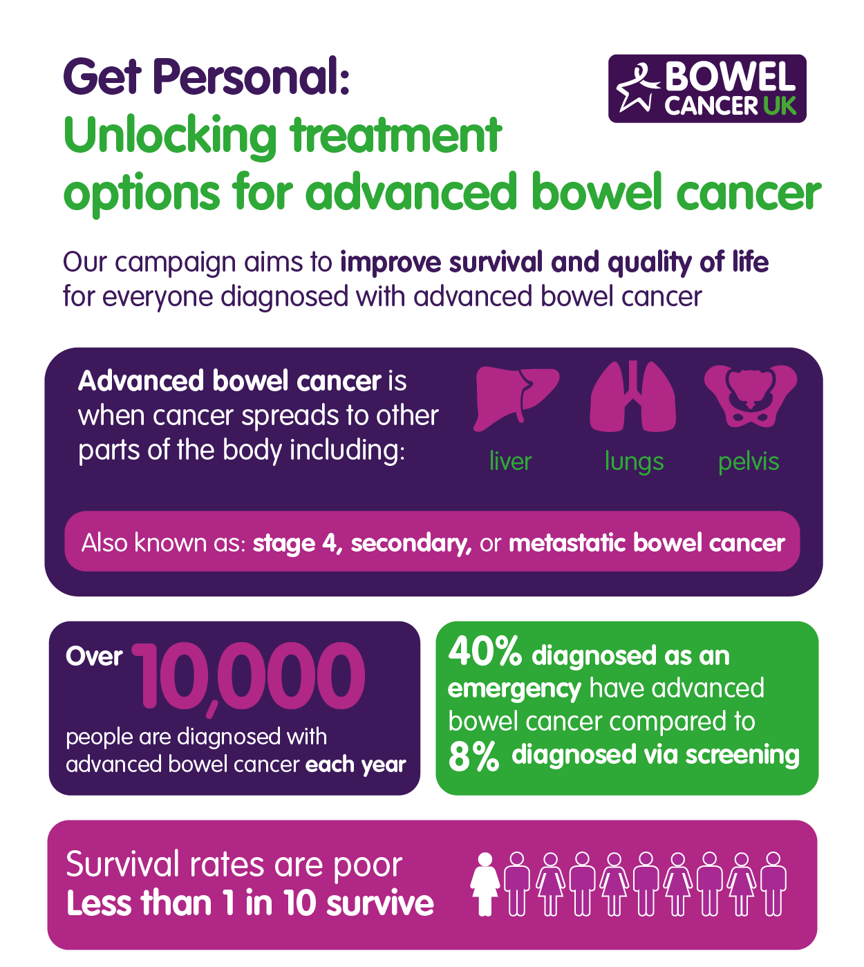 Advanced Bowel Cancer Patients Denied Surgery To Extend Their Life Bowel Cancer Uk