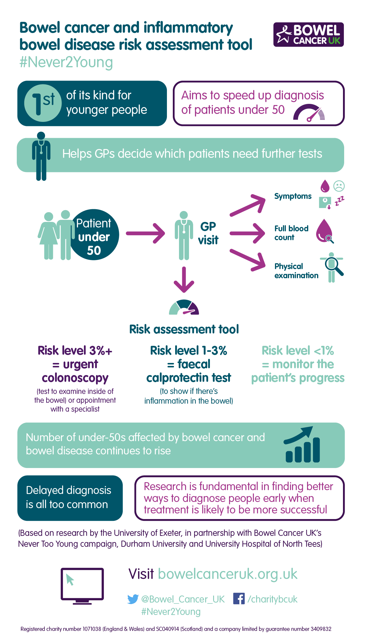 New Risk Tool To Help Gps Decide If Patients Under 50 Have Serious Bowel Condition Bowel Cancer Uk